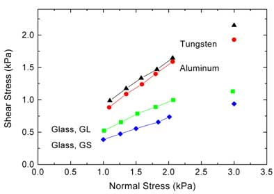 Shear stress versus normal stress of a sample consolidated and pre-sheared at 3 kPa normal stress.