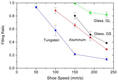 Die filling ratio of four different powders at different shoe speeds.