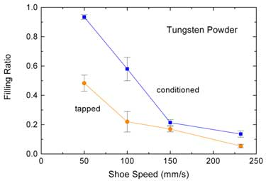 The die filling properties of Tungsten powder under different powder packing conditions.