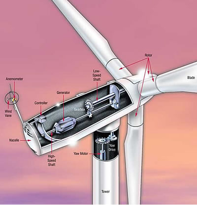 Key Wind Turbine Lubrication Points