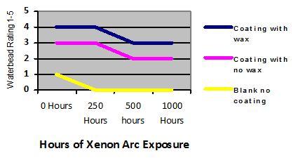 Waterbead - Xenon arc exposure