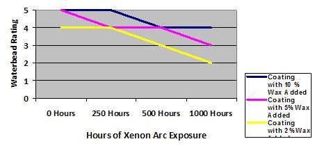 Waterbead at various amounts of wax emulsion under Xenon arc exposure