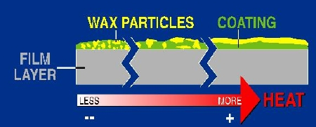 Increasing heat can cause wax particles to flow and migrate to the surface where they can form a thin film.ace where they can form a thin film.