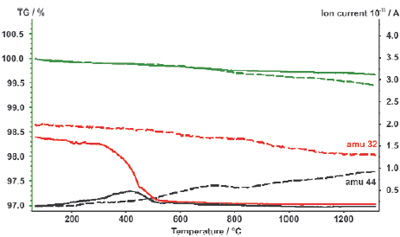 Mass change (TG) and mass spectrometer signals (ion current for mass numbers 32 and 44) obtained for two graphite samples. One sample was measured with the OTS™ system (solid lines), the other sample without (dashed lines).