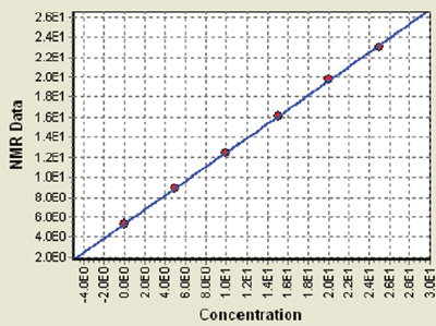 Calibration obtained for wax content in oils; standard deviation of the linear fitting is 0.13 wt.-%, correlation coefficient R2 = 1.00. Measurements were made using Hitachi High-Tech Analytical Science Benchtop NMR Analyser model MQC-23 equipped with a 10 mm probe. The samples were preconditioned at a temperature of -15°C.