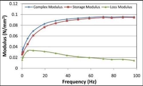 1% Agarose Modulus at ? = 0.9