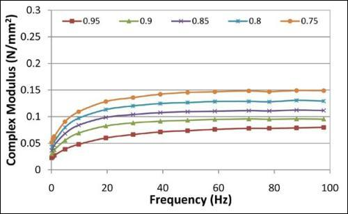 1% Agarose, Modulus at Different Mean ?