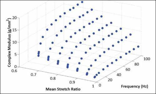 1% Agarose, Complex Modulus
