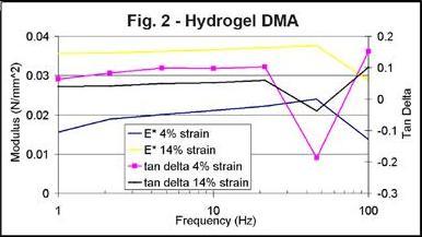 Hydrogel DMA