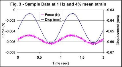 Sample Data at 1 Hz and 4% mean strain