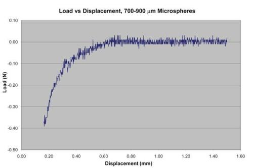 Load-displacement curve