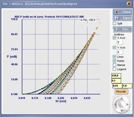 Load displacement curves at different maximum loads on the same specimen.