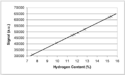 Hydrogen content calibration using hydrocarbons at 40°C