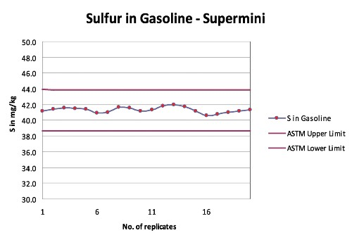 Plot of replicate analysis of NIST 2294 - 40.9 mg/kg sulfur over 20 days vs mg/kg sulfur in reformulated gasoline with ASTM D2622-2008 limits (red lines)