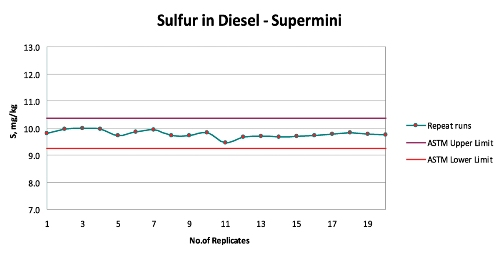 Plot of replicate analysis of 10mg/kg sulfur in Diesel over 20 days vs mg/kg sulfur with ASTM D2622-2008 limits (red lines)