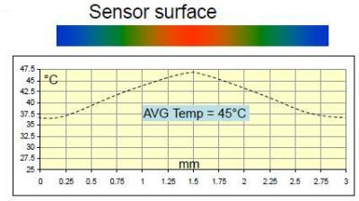 Simple full bridge calorimeter mode Sensor supply 3mA and about 2,5 volts Flow rate 0,00 mlN/min