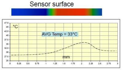 Simple full bridge calorimeter mode Sensor supply 3mA and about 2,5 volts Flow rate 200 mlN/min