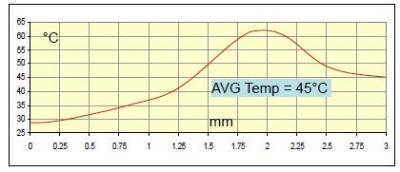 Full bridge calorimeter mode and CTA biasing Sensor supply 4mA and about 3,5 volts Flow rate 600 mlN/min