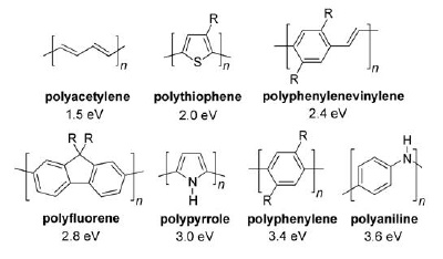 Commonly studied conjugated polymers.