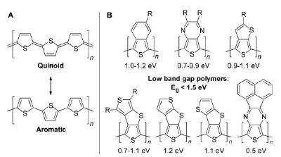 A) Aromatic and quinoid resonance structures of polythiophene; B) Low band gap polymers due to enhanced quinoidal character