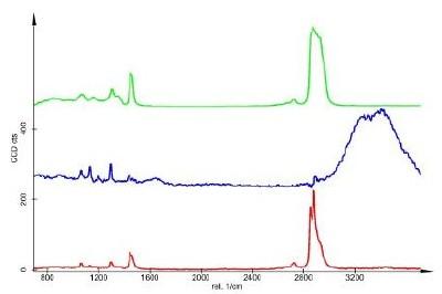 Corresponding spectra (de-mixed, Green: Oil, Red: Alkane, Blue: Water).