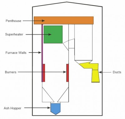 Schematic of a boiler.