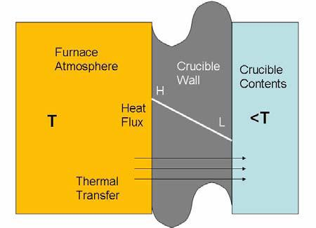 Heat flux and thermal transfer in an uncoated crucible.
