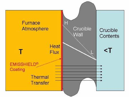 Heat flux and thermal transfer in a crucible coated with EMISSHIELD