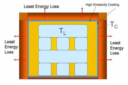 Tunnel kiln cross-section with EMISSHIELD® high emissivity coating applied to the refractory hot face. The thermal energy absorbed by the coating, TC, is re-radiated and absorbed by the colder load, TL. The refractory lining is subsequently cooler and retains less heat energy.