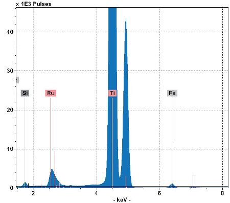 Spectrum of TiO2 nanoparticles coated with Ru