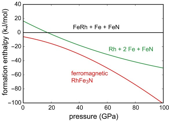 DFT enthalpy-pressure diagram for the formation of ferromagnetic RhFe3N (red curve). The enthalpy of the starting materials FeRh/Fe/FeN defines the (black) zero line while the enthalpy of Rh/2 Fe/FeN is given as the green curve. Ferromagnetic RhFe3N is the most stable phase over the entire pressure range.
