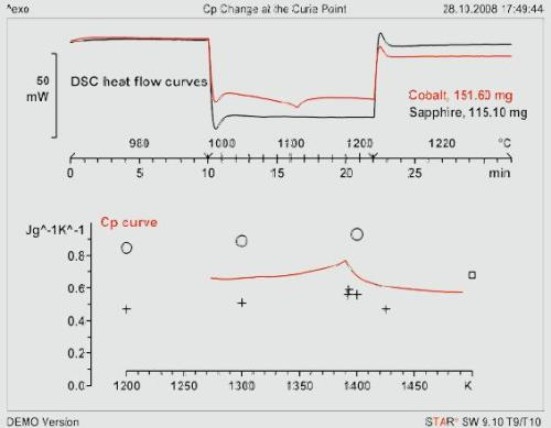 Upper diagram: DSC curves of cobalt and sapphire using the sapphire method. Lower diagram: the Cp curve, literature values values: o[4], + [5], ? [6]. Cobalt measured as five disks. Heating rate 20 K/min; crucible 30-µL Pt with lid.