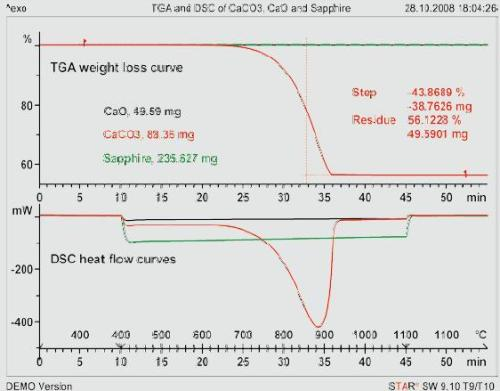 TGA and DSC curves of sapphire, CaCO3 and CaO measured according to the sapphire method. Heating rate 20 K/min; crucible: 150-µL Pt with lid.