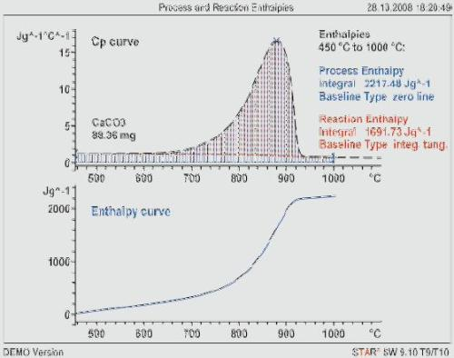 The Cp curve of CaCO3 (dashed, not mass corrected). The blue curve is the enthalpy as a function of temperature.