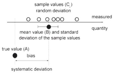 The individual values of a measurement series (Ci) are scattered around a mean value (B) and show a certain standard deviation. The deviation of the mean value (B) from the true value (A) is the systematic error of measurement (or bias).