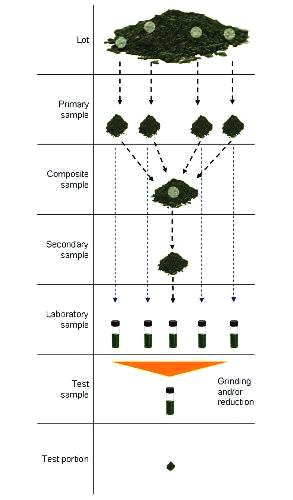 Example of sampling operations (sampling plan).