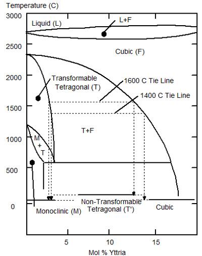 Phase diagram for the Zirconia Yttria system