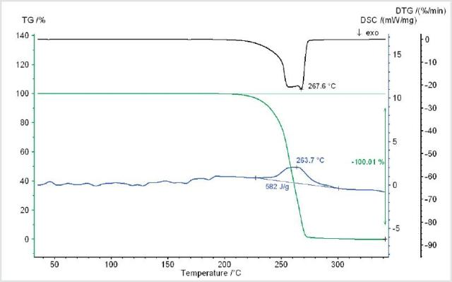 Temperature-dependent mass change (TG), rate of mass change (DTG) and heat flow rate (DSC) of an OLED material measured under high vacuum