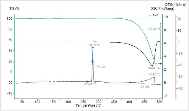 Temperature-dependent mass change (TG), rate of mass change (DTG) and heat flow rate (DSC) of the sample