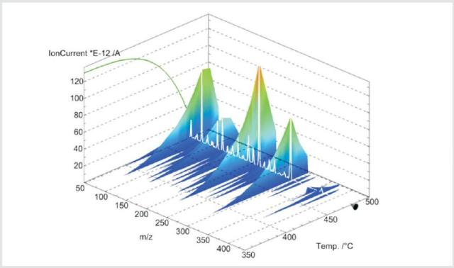 Temperature-dependent mass change (TG, green curve on the left) and mass spectrometer signals (ion current for different mass numbers, m/z). The mass spectrum at 479°C is highlighted in white.
