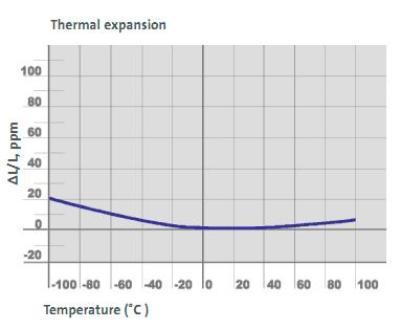 Thermal Expansion behavior for ULE®