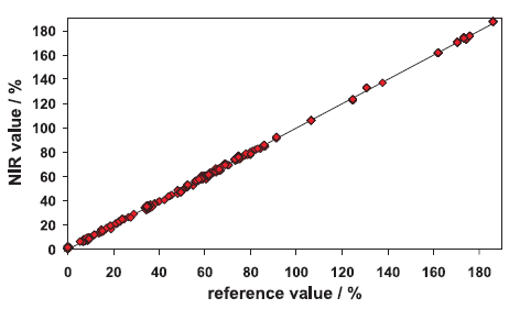 Comparison between NIR value% and reference value %