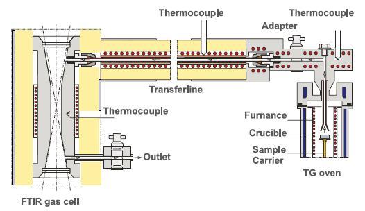TG-FTIR gas cell schematic