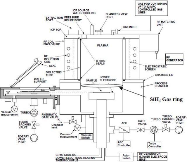 OIPT ICP-CVD system