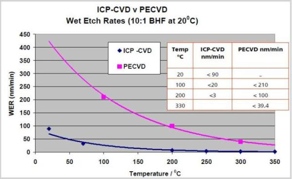 Variation of SiNx wet Etch rate with electrode temperature