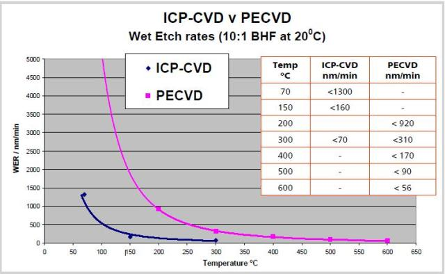 Variation of SiO2 wet etch rate with electrode temperature