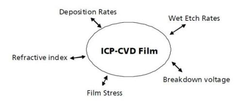 ICP-CVD Tools from Oxford Instruments