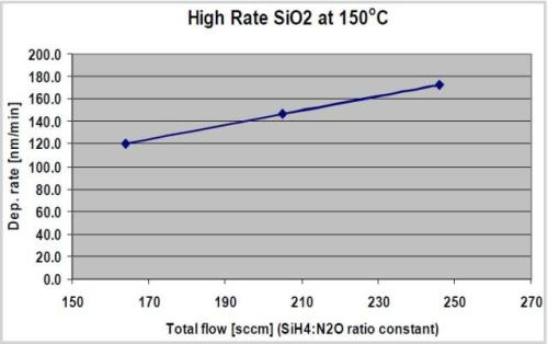 Variation of deposition rate versus total gas flows for ICP-CVD SiO2 deposited at 150°C