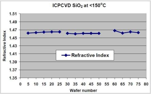 Wafer to wafer refractive index repeatability of <+/-0.3%