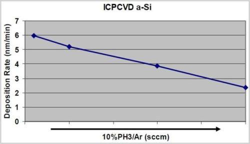 Effect of phosphorous gas flow on ICP-CVD a-Si deposition rate